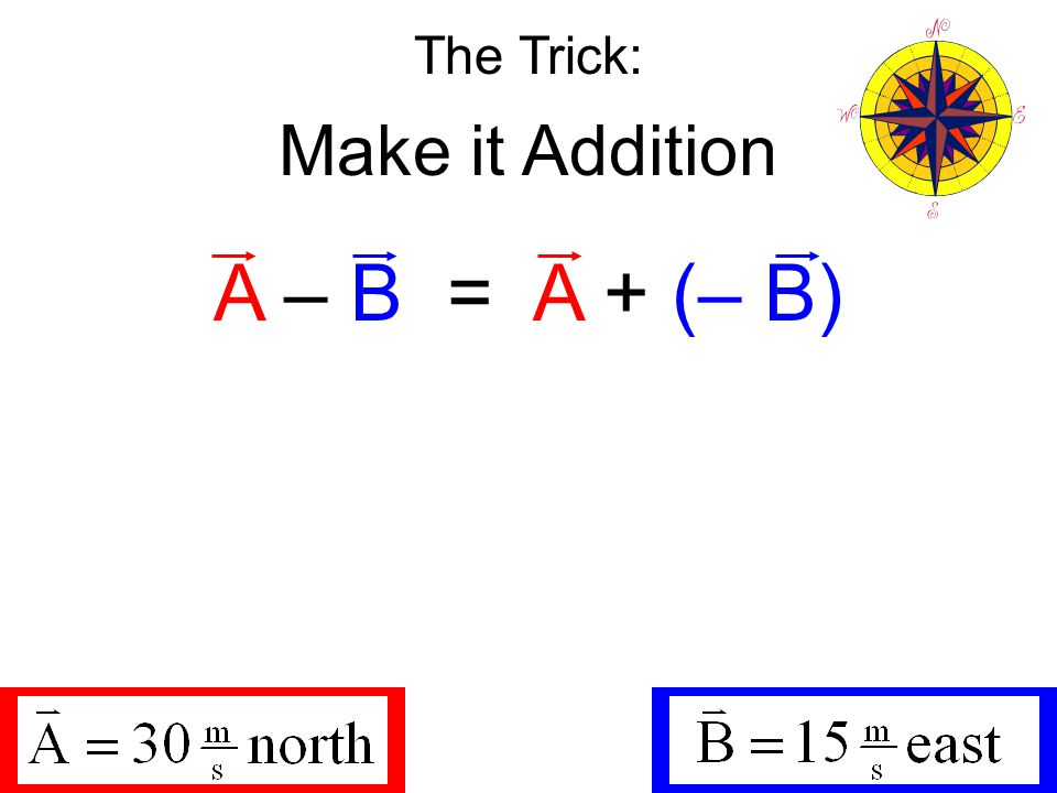 The Trick: Make it Addition A – B = A + (– B) Guess: what is – B?