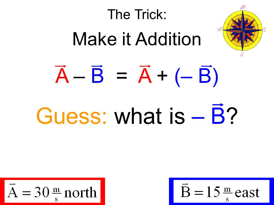 The Trick: Make it Addition A – B = A + (– B) Guess: what is – B