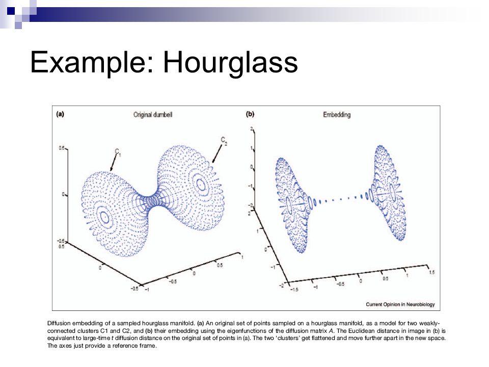 Example: Hourglass