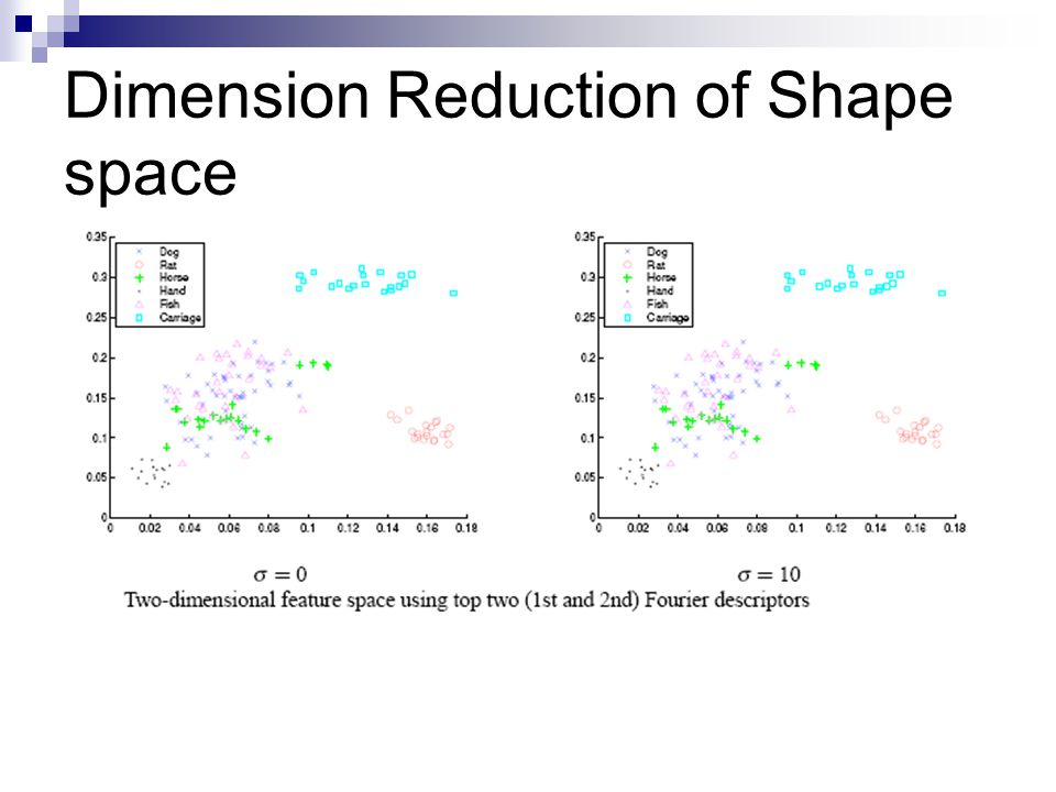 Dimension Reduction of Shape space