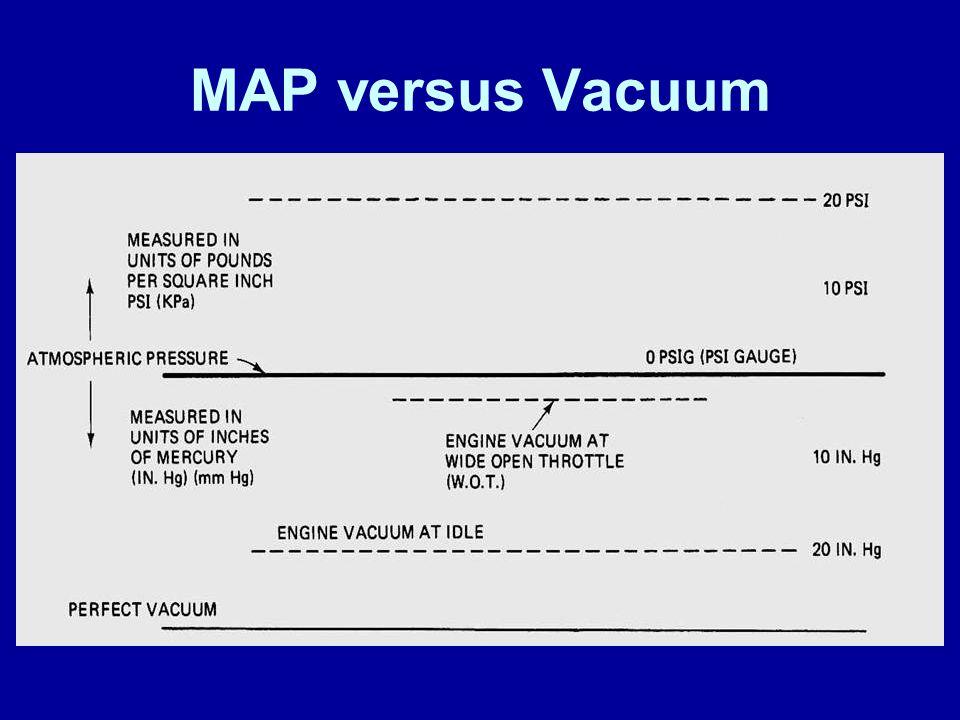 MAP versus Vacuum