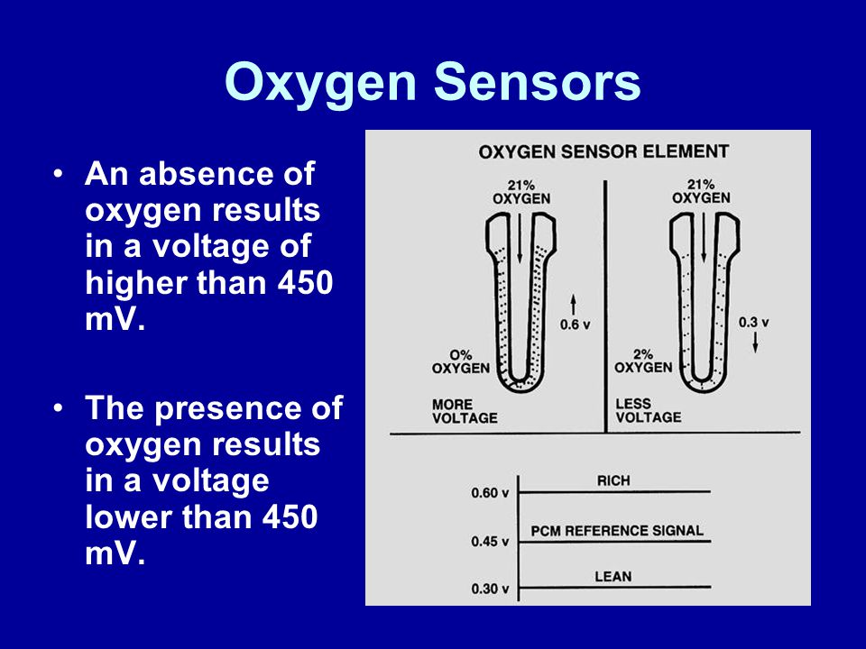 Oxygen Sensors An absence of oxygen results in a voltage of higher than 450 mV.