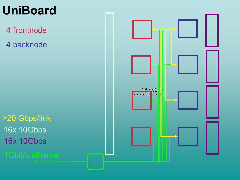 UniBoard 4 frontnode 4 backnode 1Gbit/s ethernet 16x 10Gbps >20 Gbps/link