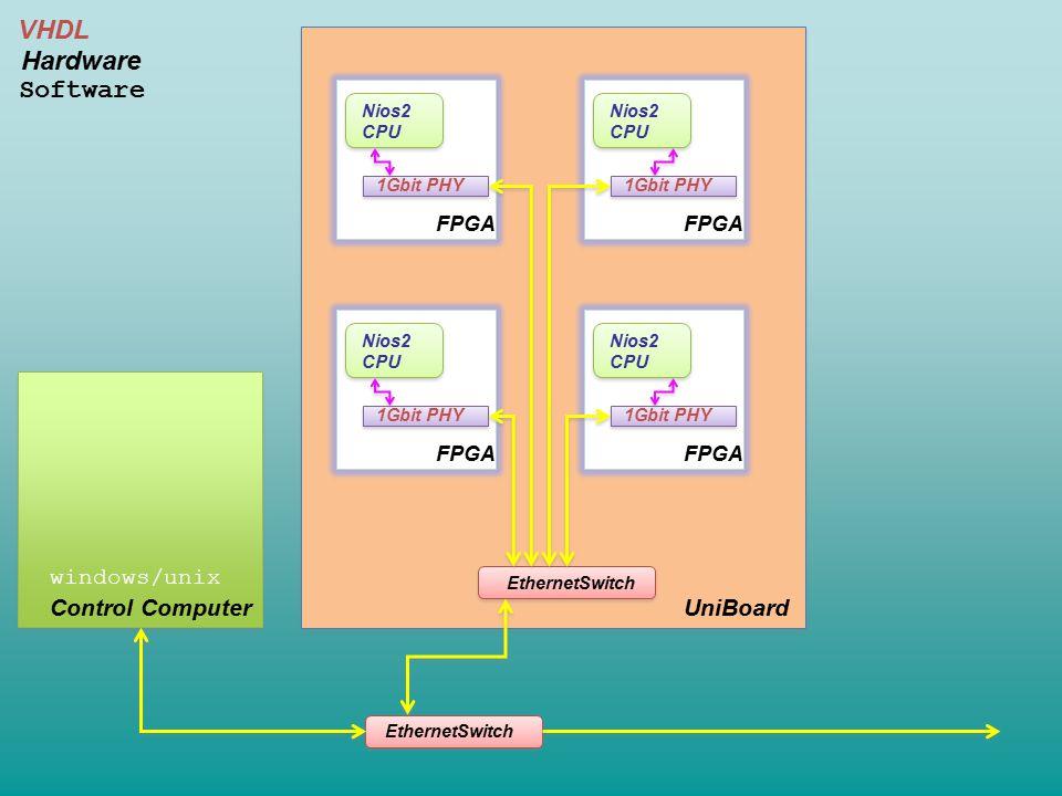 UniBoard EthernetSwitch FPGA Nios2 CPU 1Gbit PHY FPGA Nios2 CPU 1Gbit PHY FPGA Nios2 CPU 1Gbit PHY FPGA Nios2 CPU 1Gbit PHY Control Computer windows/unix EthernetSwitch VHDL Hardware Software