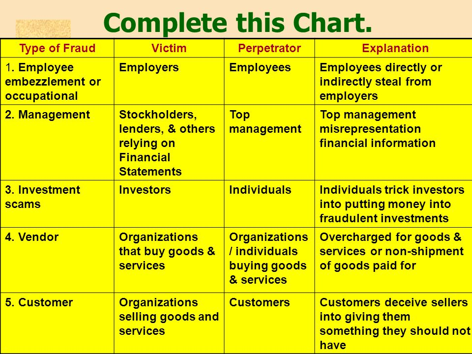 Complete this Chart. Type of FraudVictimPerpetratorExplanation 1. Employee embezzlement or occupational EmployersEmployeesEmployees directly or indire