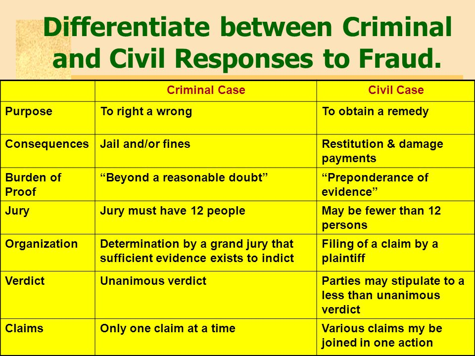 Differentiate between Criminal and Civil Responses to Fraud. Criminal CaseCivil Case PurposeTo right a wrongTo obtain a remedy ConsequencesJail and/or