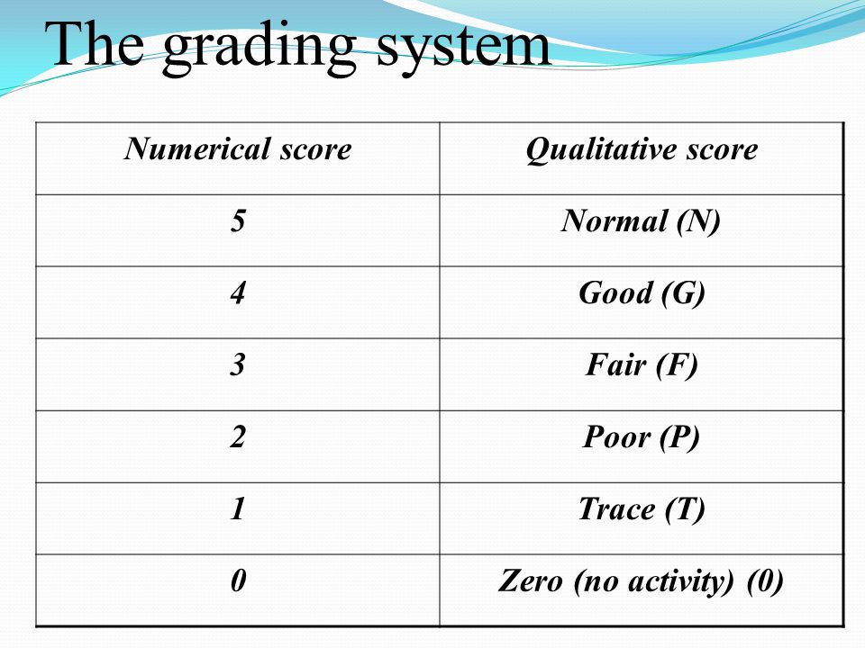 The grading system Numerical scoreQualitative score 5Normal (N) 4Good (G) 3Fair (F) 2Poor (P) 1Trace (T) 0Zero (no activity) (0)