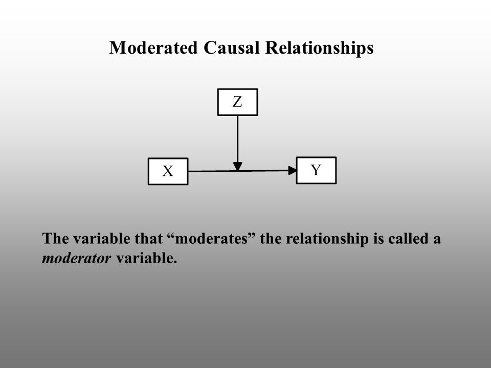 The variable that moderates the relationship is called a moderator variable.