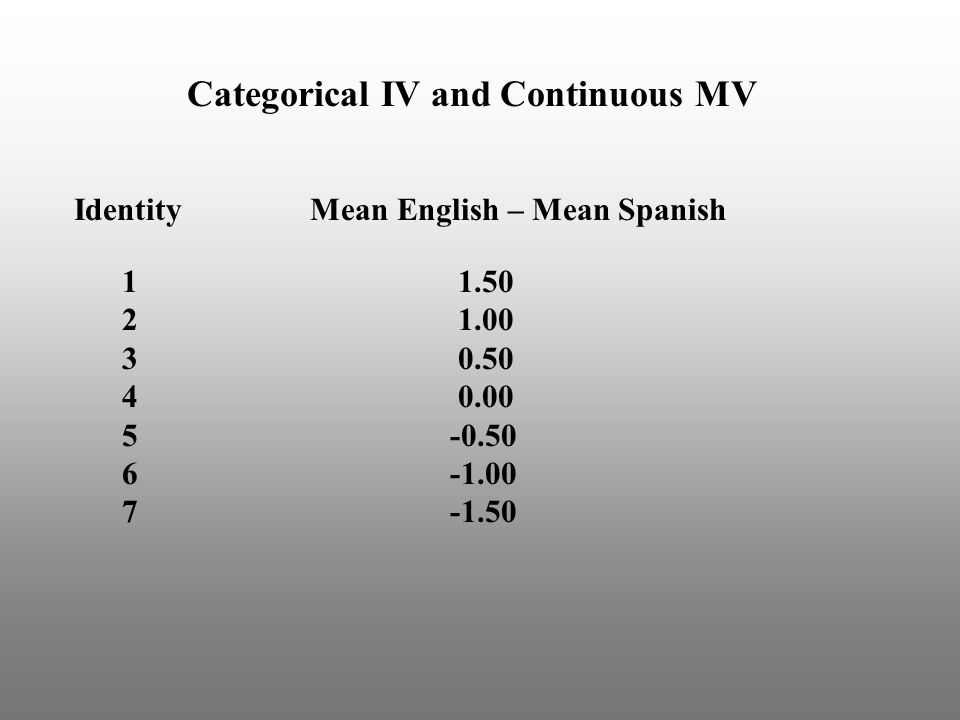Categorical IV and Continuous MV Identity Mean English – Mean Spanish 1 1.50 2 1.00 3 0.50 4 0.00 5 -0.50 6 -1.00 7 -1.50