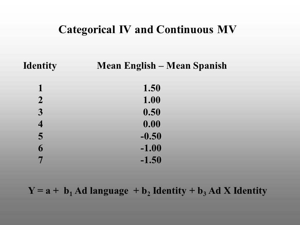 Categorical IV and Continuous MV Identity Mean English – Mean Spanish 1 1.50 2 1.00 3 0.50 4 0.00 5 -0.50 6 -1.00 7 -1.50 Y = a + b 1 Ad language + b 2 Identity + b 3 Ad X Identity
