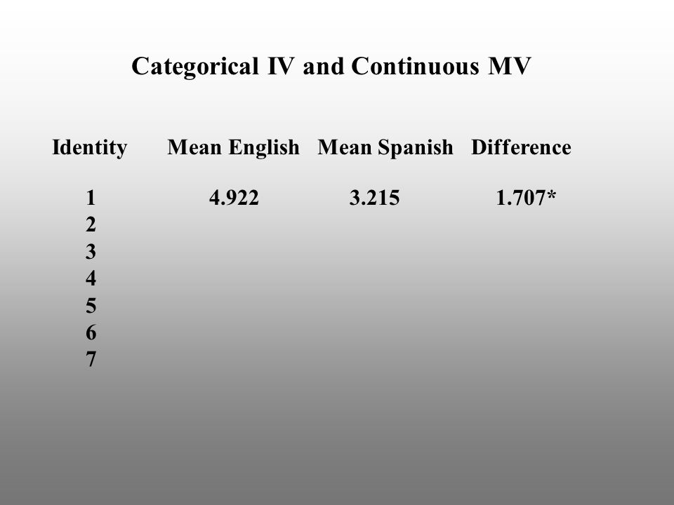 Categorical IV and Continuous MV Identity Mean English Mean Spanish Difference 1 4.922 3.215 1.707* 2 3 4 5 6 7