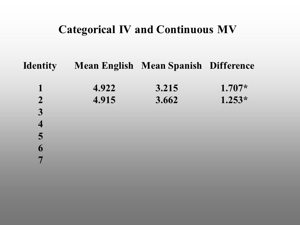 Categorical IV and Continuous MV Identity Mean English Mean Spanish Difference 1 4.922 3.215 1.707* 2 4.915 3.662 1.253* 3 4 5 6 7