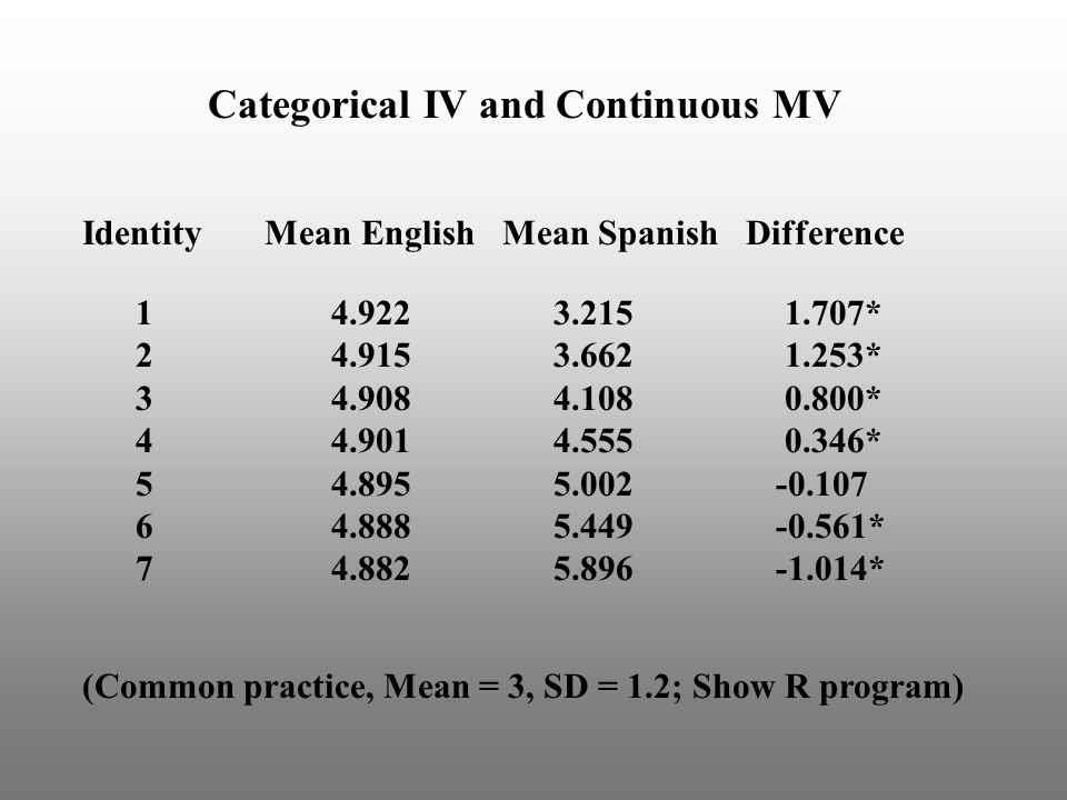 Categorical IV and Continuous MV Identity Mean English Mean Spanish Difference 1 4.922 3.215 1.707* 2 4.915 3.662 1.253* 3 4.908 4.108 0.800* 4 4.901 4.555 0.346* 5 4.895 5.002 -0.107 6 4.888 5.449 -0.561* 7 4.882 5.896 -1.014* (Common practice, Mean = 3, SD = 1.2; Show R program)
