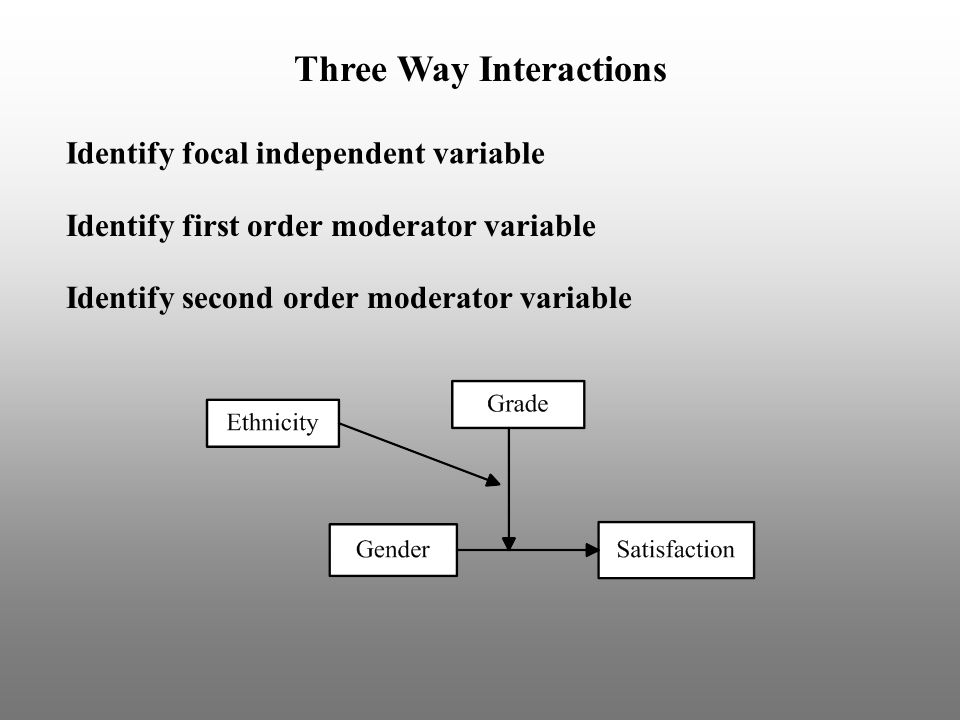 Identify focal independent variable Identify first order moderator variable Identify second order moderator variable