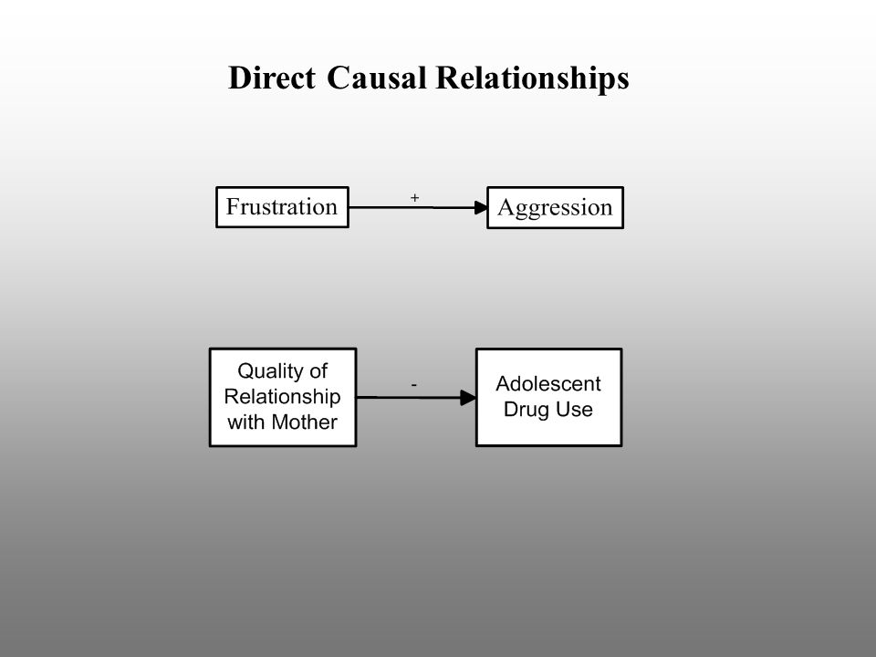 Indirect Causal Relationships An indirect causal relationship is when a variable, X, has a causal influence on another variable, Y, through an intermediary variable, M: