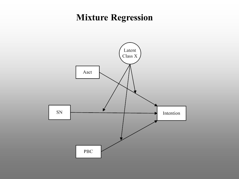 Mixture Regression