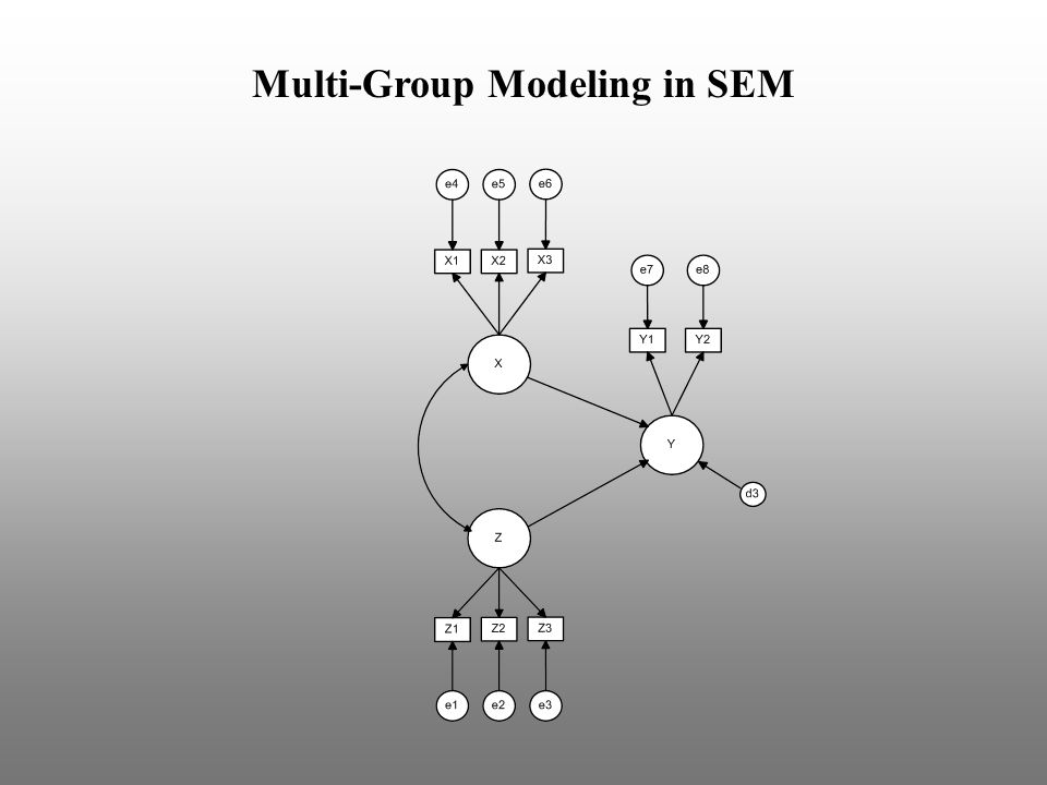 Multi-Group Modeling in SEM
