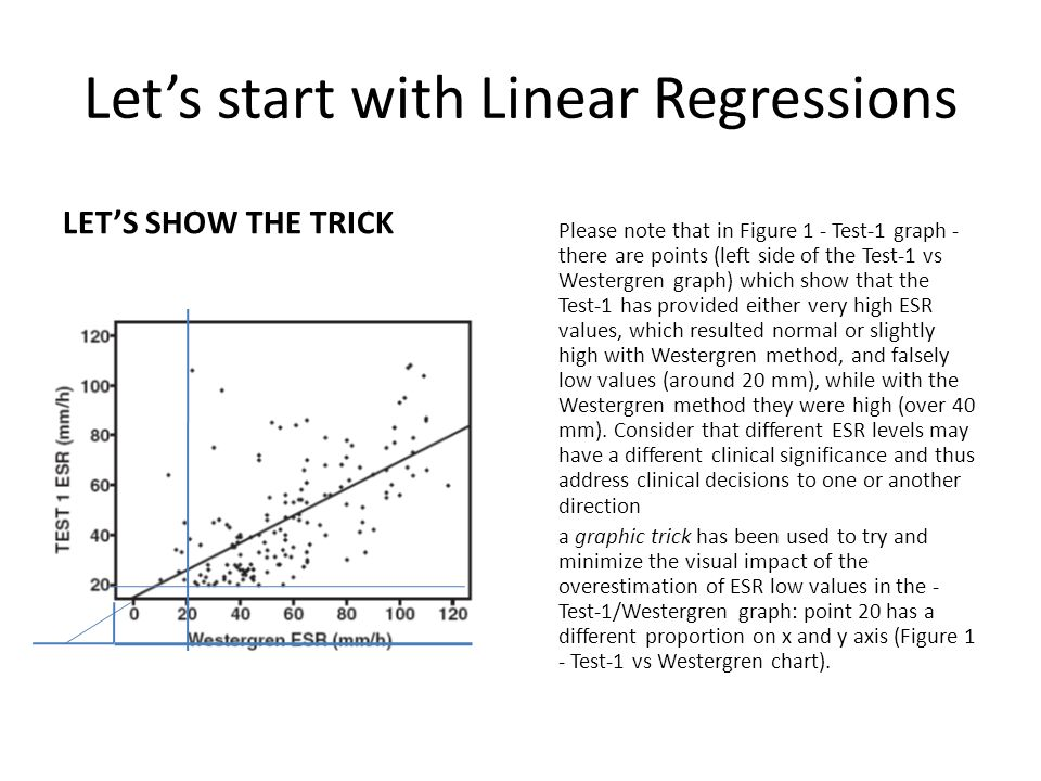 Let's start with Linear Regressions LET'S SHOW THE TRICK Please note that in Figure 1 - Test-1 graph - there are points (left side of the Test-1 vs Westergren graph) which show that the Test-1 has provided either very high ESR values, which resulted normal or slightly high with Westergren method, and falsely low values (around 20 mm), while with the Westergren method they were high (over 40 mm).