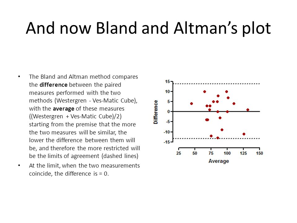 And now Bland and Altman's plot The Bland and Altman method compares the difference between the paired measures performed with the two methods (Westergren - Ves-Matic Cube), with the average of these measures ((Westergren + Ves-Matic Cube)/2) starting from the premise that the more the two measures will be similar, the lower the difference between them will be, and therefore the more restricted will be the limits of agreement (dashed lines) At the limit, when the two measurements coincide, the difference is = 0.