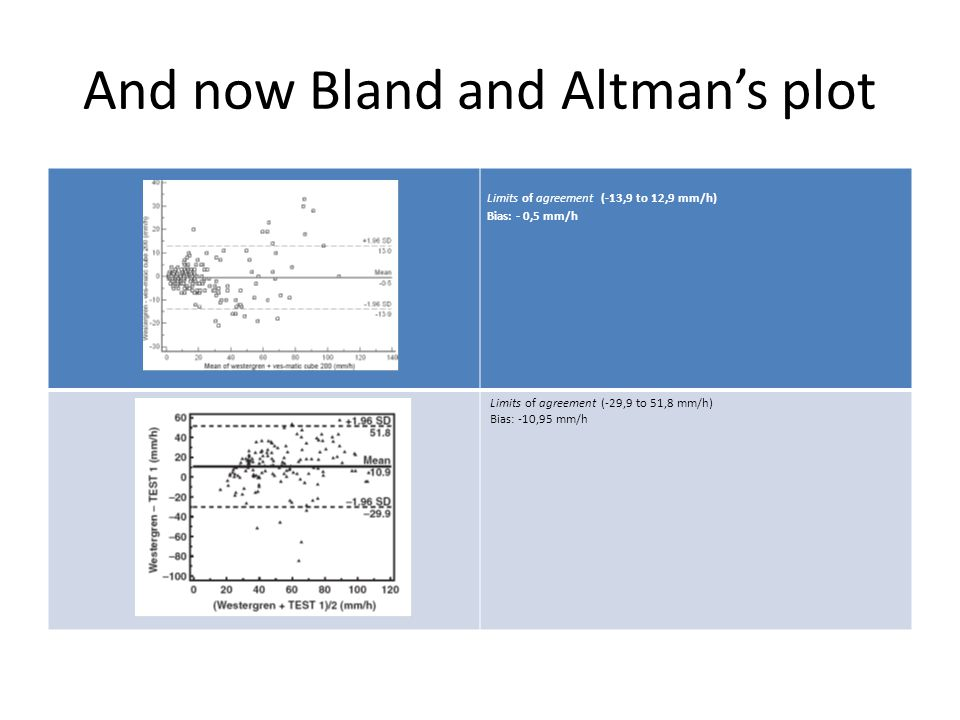 And now Bland and Altman's plot Limits of agreement (-13,9 to 12,9 mm/h) Bias: - 0,5 mm/h Limits of agreement (-29,9 to 51,8 mm/h) Bias: -10,95 mm/h