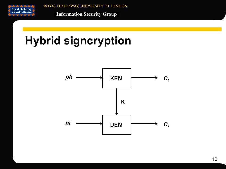 10 Hybrid signcryption KEM DEM pk m C2C2 C1C1 K