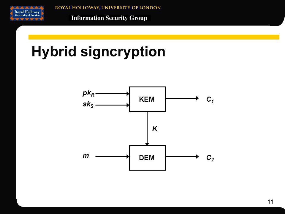 11 Hybrid signcryption KEM DEM pk R m C2C2 C1C1 K sk S