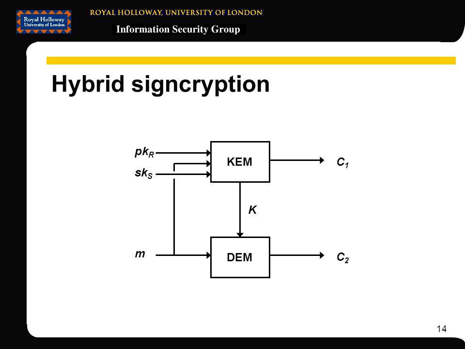 14 Hybrid signcryption KEM DEM pk R m C2C2 C1C1 K sk S