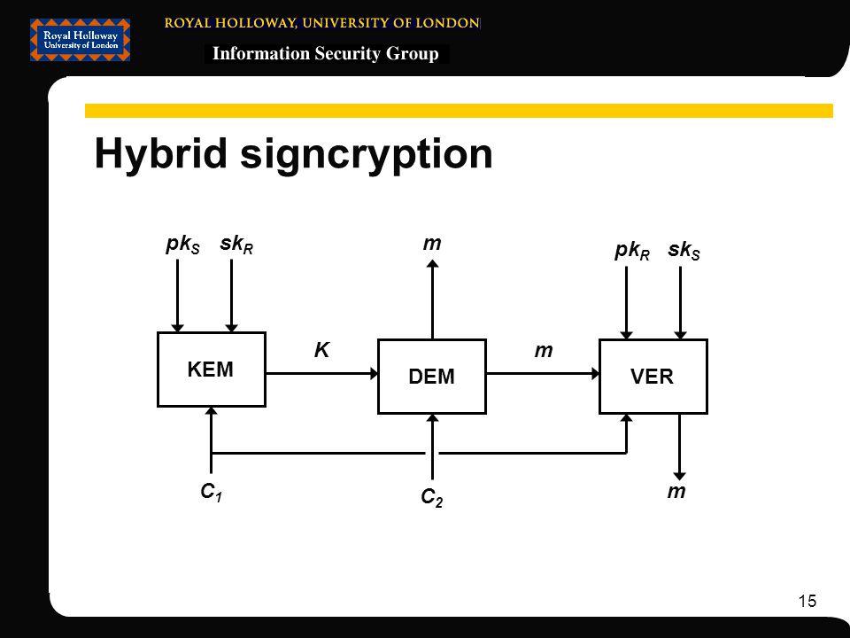 15 Hybrid signcryption KEM DEM pk S m C2C2 C1C1 K sk R VER m pk R sk S m