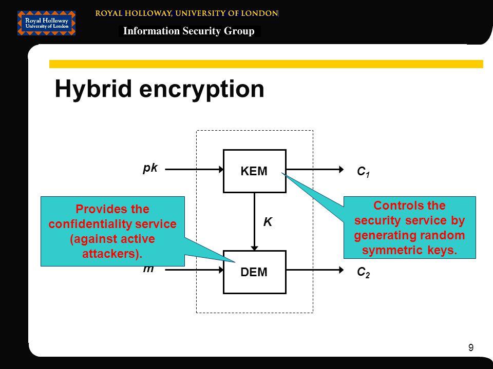 9 Hybrid encryption KEM DEM pk m C2C2 C1C1 K Provides the confidentiality service (against active attackers).