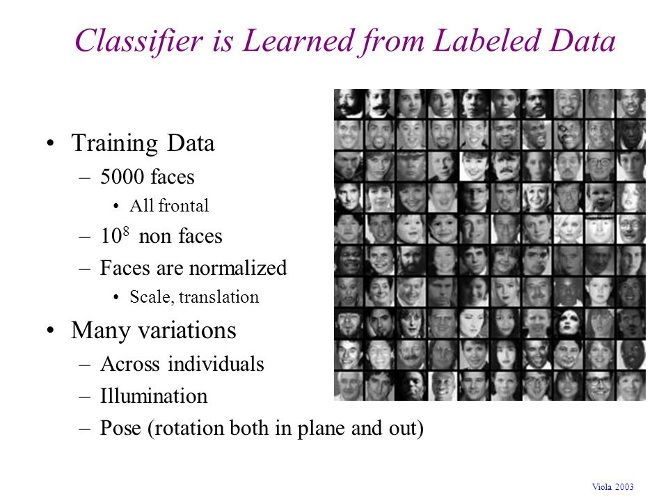 Viola 2003 Classifier is Learned from Labeled Data Training Data –5000 faces All frontal –10 8 non faces –Faces are normalized Scale, translation Many