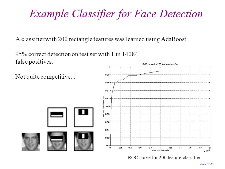 Viola 2003 Example Classifier for Face Detection ROC curve for 200 feature classifier A classifier with 200 rectangle features was learned using AdaBo