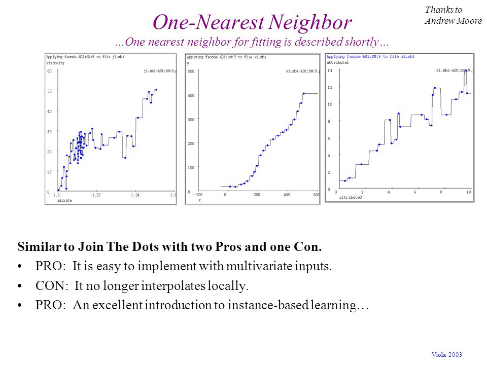 Viola 2003 One-Nearest Neighbor …One nearest neighbor for fitting is described shortly… Similar to Join The Dots with two Pros and one Con. PRO: It is