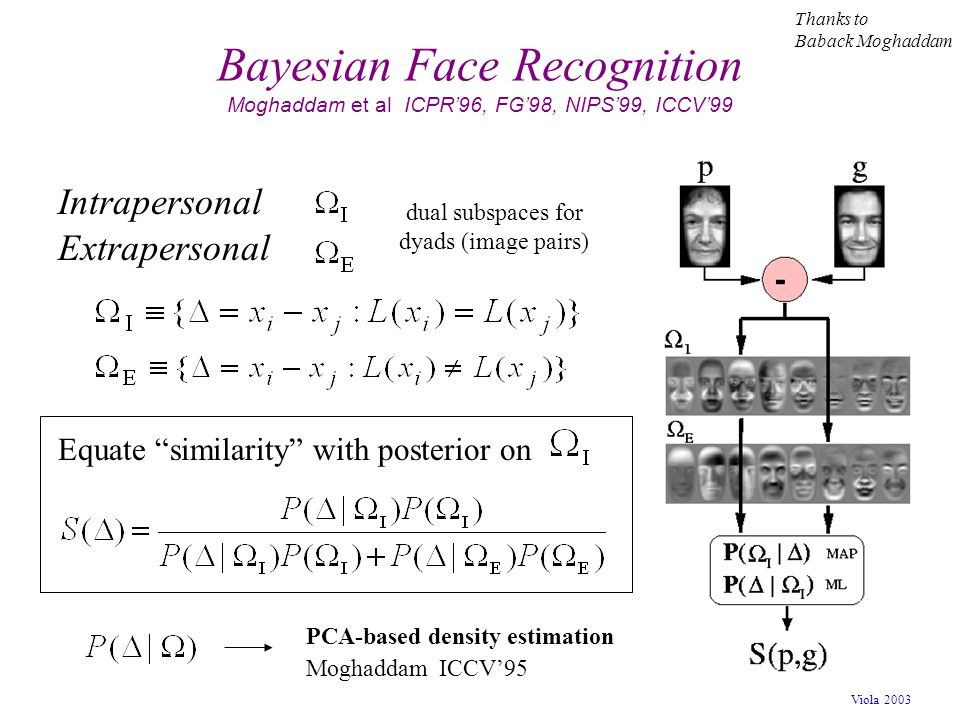 Viola 2003 Bayesian Face Recognition Moghaddam et al ICPR'96, FG'98, NIPS'99, ICCV'99 Moghaddam ICCV'95 PCA-based density estimation Intrapersonal Ext