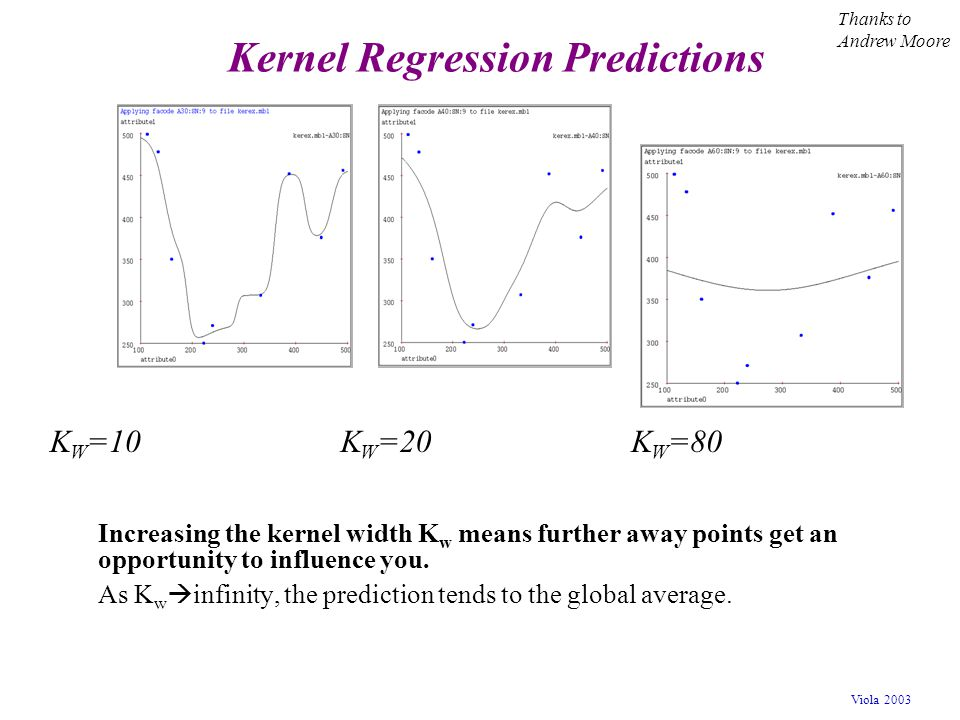 Viola 2003 Kernel Regression Predictions Increasing the kernel width K w means further away points get an opportunity to influence you. As K w  infin