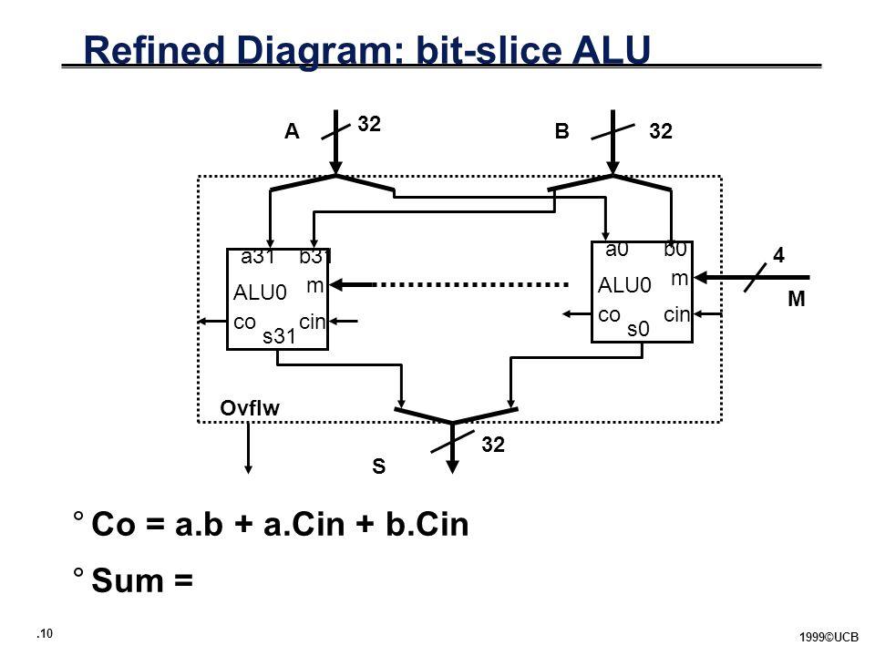 .10 1999©UCB Refined Diagram: bit-slice ALU °Co = a.b + a.Cin + b.Cin °Sum = AB M S 32 4 Ovflw ALU0 a0b0 m cinco s0 ALU0 a31b31 m cinco s31