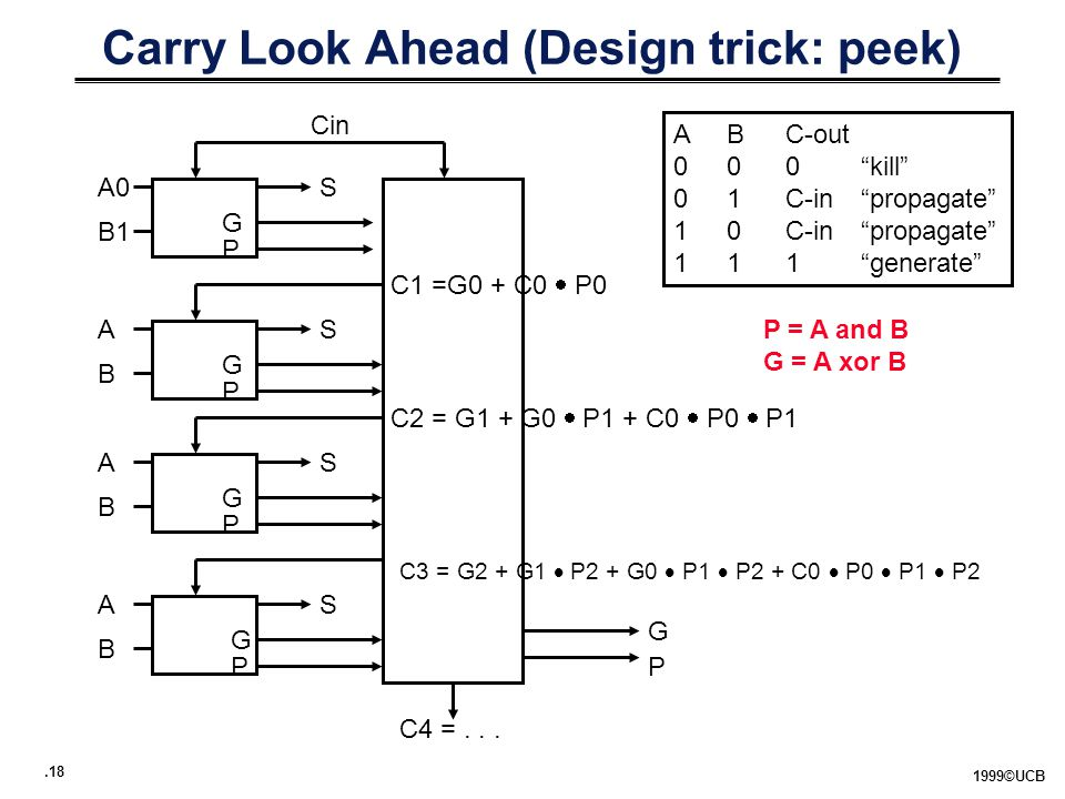".18 1999©UCB Carry Look Ahead (Design trick: peek) ABC-out 000""kill"" 01C-in""propagate"" 10C-in""propagate"" 111""generate"" A0 B1 S G P P = A and B G = A x"