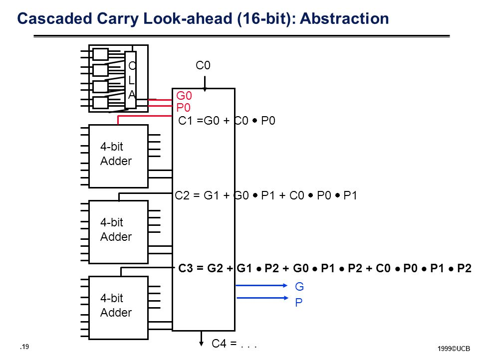 .19 1999©UCB Cascaded Carry Look-ahead (16-bit): Abstraction CLACLA 4-bit Adder 4-bit Adder 4-bit Adder C1 =G0 + C0  P0 C2 = G1 + G0  P1 + C0  P0  P1 C3 = G2 + G1  P2 + G0  P1  P2 + C0  P0  P1  P2 G P G0 P0 C4 =...