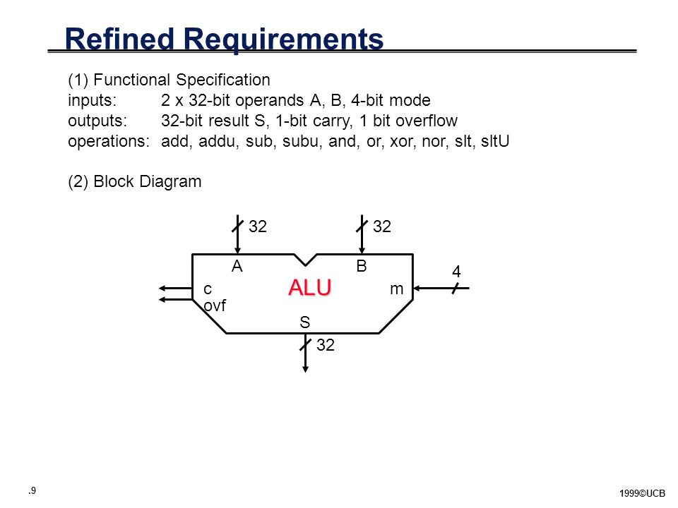 .9 1999©UCB Refined Requirements (1) Functional Specification inputs: 2 x 32-bit operands A, B, 4-bit mode outputs:32-bit result S, 1-bit carry, 1 bit overflow operations:add, addu, sub, subu, and, or, xor, nor, slt, sltU (2) Block Diagram ALU AB m ovf S 32 4 c