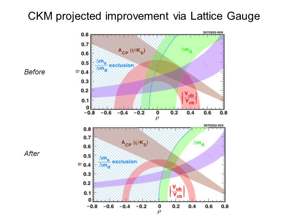 CKM projected improvement via Lattice Gauge Before After