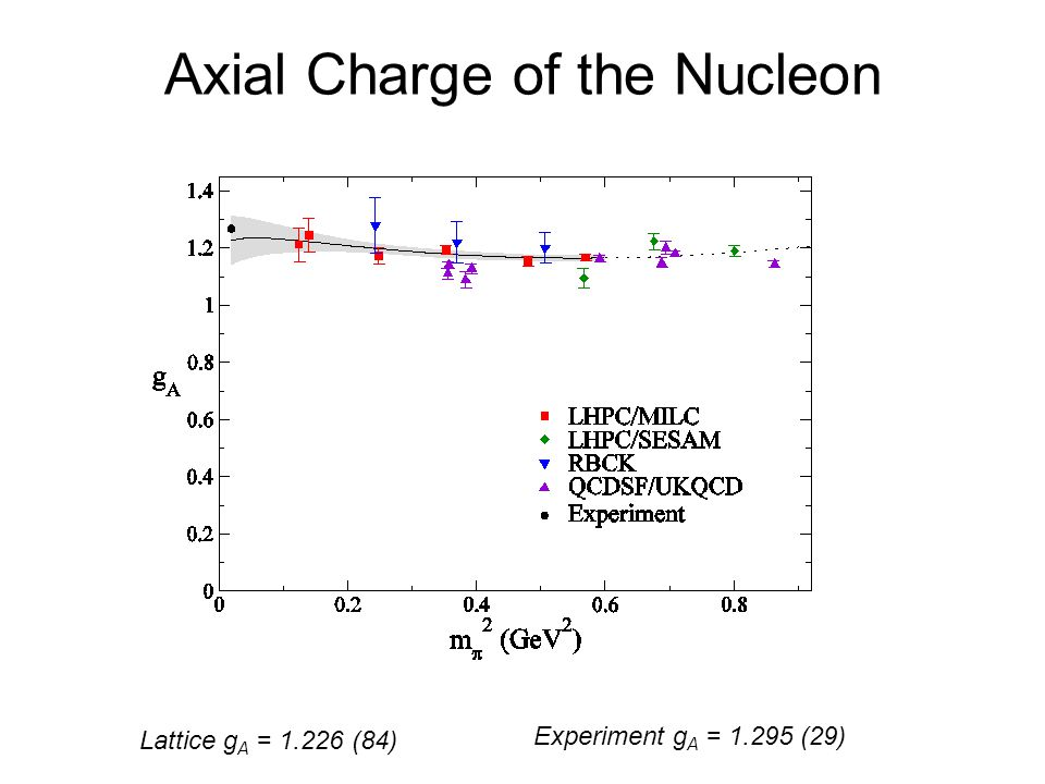 Axial Charge of the Nucleon Lattice g A = 1.226 (84) Experiment g A = 1.295 (29)