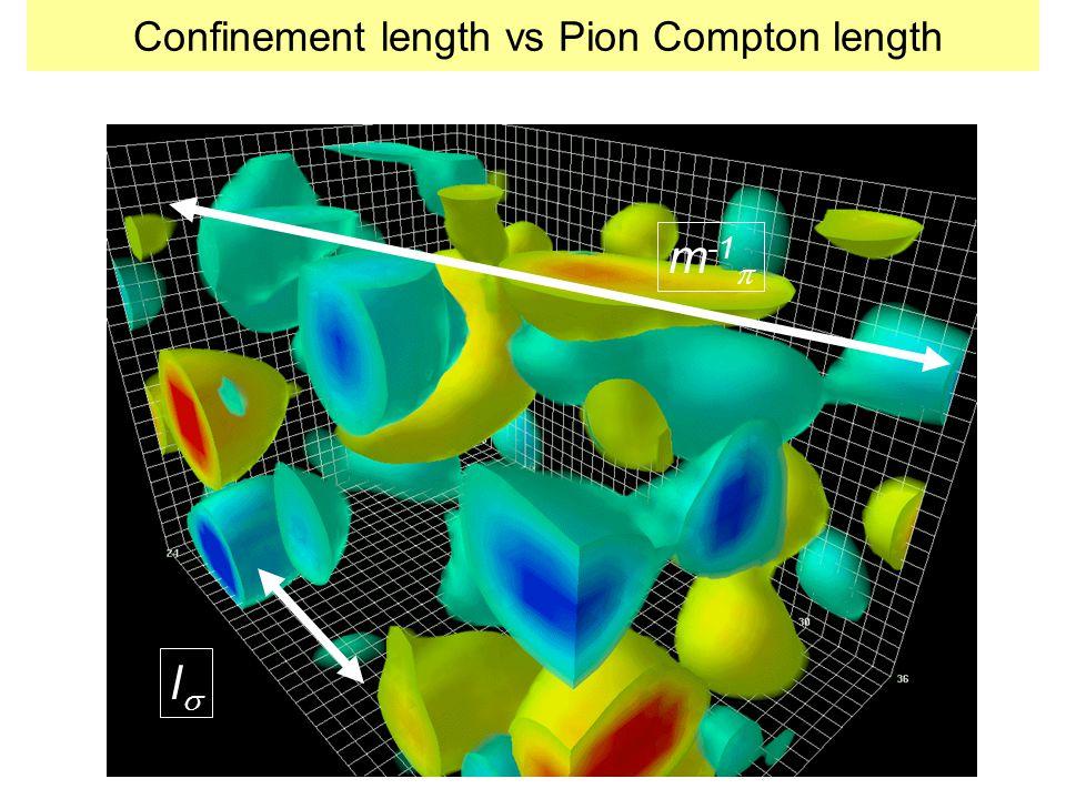 Confinement length vs Pion Compton length ll m -1 