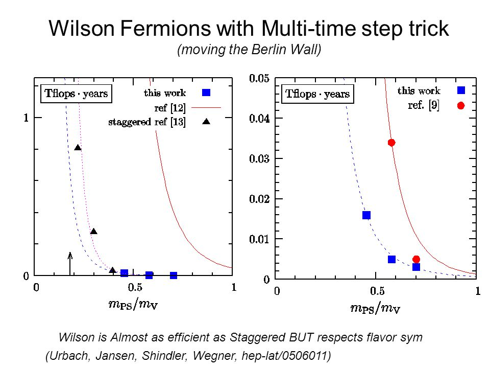 Wilson Fermions with Multi-time step trick (moving the Berlin Wall) Wilson is Almost as efficient as Staggered BUT respects flavor sym (Urbach, Jansen, Shindler, Wegner, hep-lat/0506011)