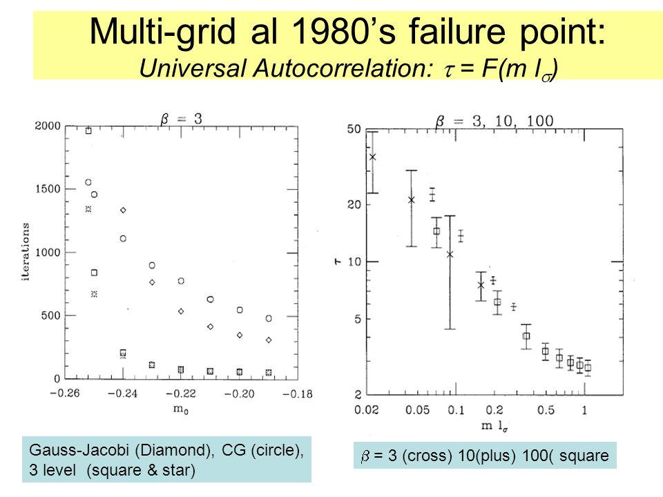 Multi-grid al 1980's failure point: Universal Autocorrelation:  = F(m l  ) Gauss-Jacobi (Diamond), CG (circle), 3 level (square & star)  = 3 (cross) 10(plus) 100( square