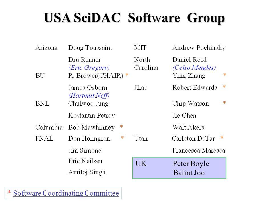 USA SciDAC Software Group * Software Coordinating Committee UK Peter Boyle Balint Joo