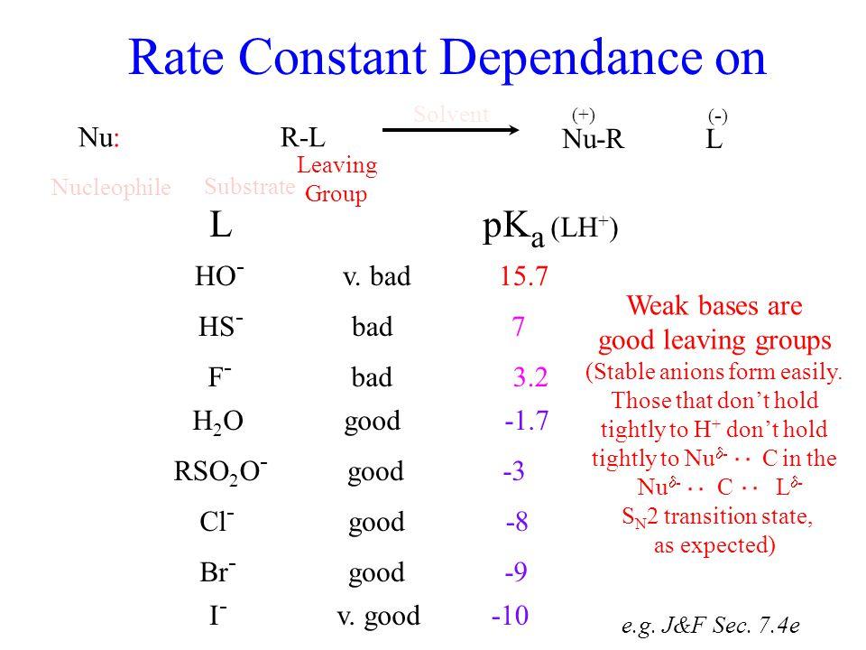 Nucleophile Solvent Rate Constant Dependance on Nu: R-L Nu-R L (+) (-)(-) e.g. J&F Sec. 7.4e Substrate Leaving Group goodRSO 2 O - -3 bad good v. bad