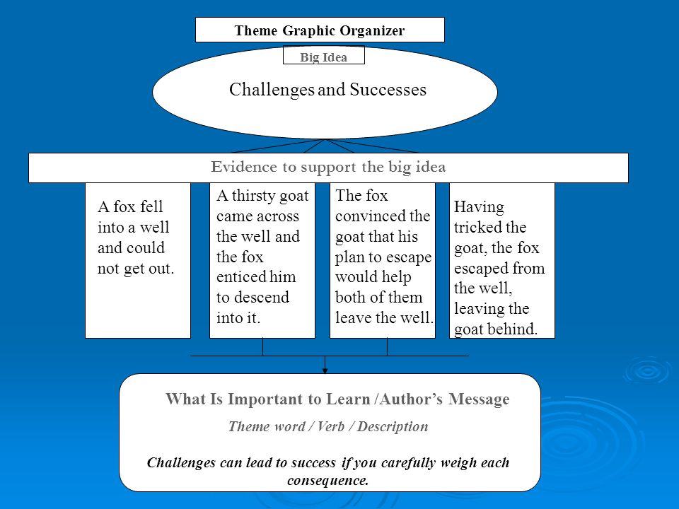Big Idea Theme word / Verb / Description Challenges can lead to success if you carefully weigh each consequence. Theme Graphic Organizer What Is Impor
