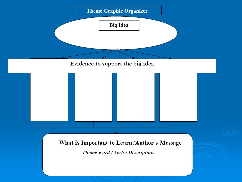Big Idea Evidence to support the big idea Theme word / Verb / Description Theme Graphic Organizer What Is Important to Learn /Author's Message