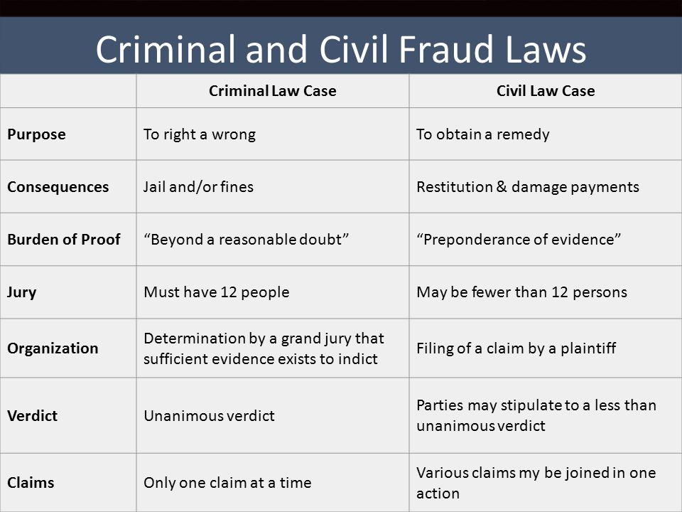 Fraud-fighting Careers 10 Type of CareerTypes of Employers and Career Description Government and law enforcement FBI, postal inspectors, Criminal Investigation Division of the IRS, U.S.