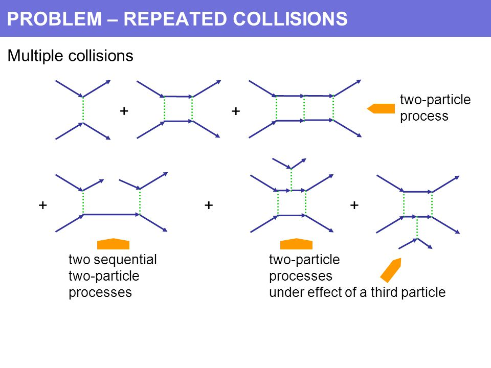 PROBLEM – REPEATED COLLISIONS Multiple collisions + + +++ two sequential two-particle processes two-particle processes under effect of a third particle two-particle process