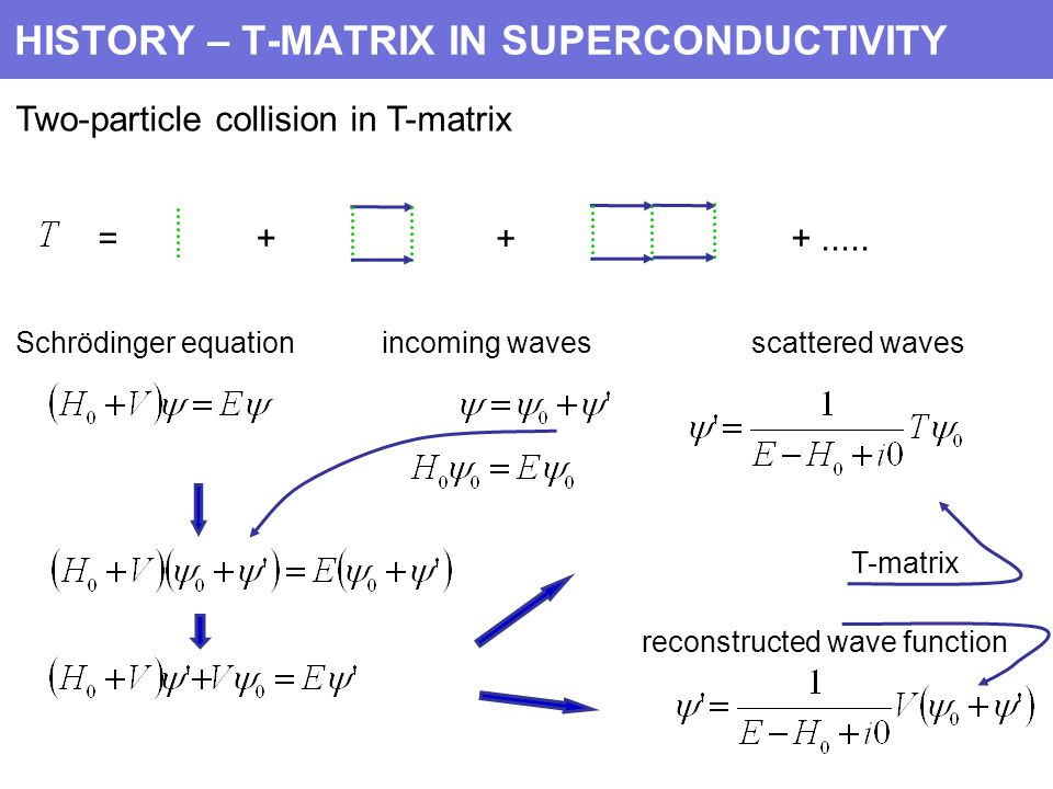 HISTORY – T-MATRIX IN SUPERCONDUCTIVITY Two-particle collision in T-matrix + + +.....